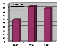 Fire Calls Bar Graph