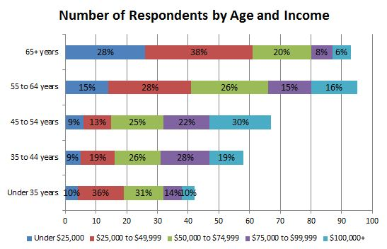 respondents age and income1.JPG
