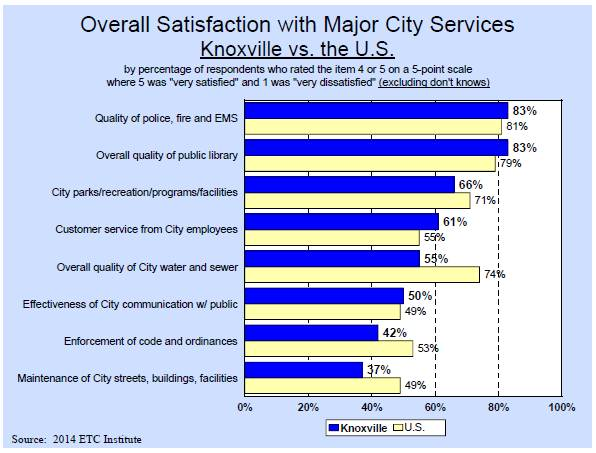 Overall Satisfaction with Major City Services - Knoxville vs. the United States