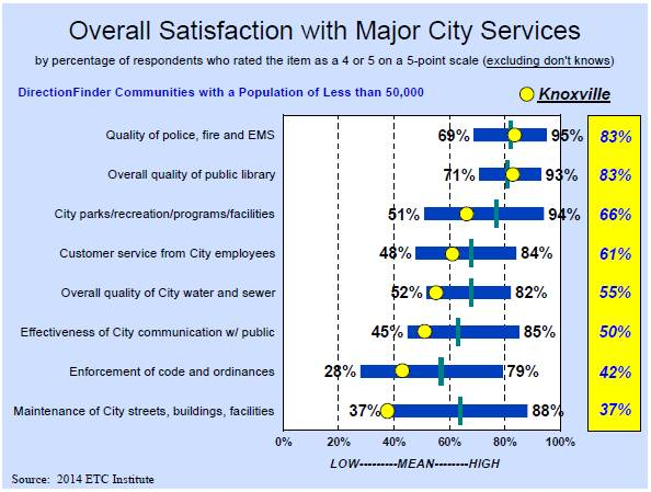 Overall Satisfaction with Major City Services
