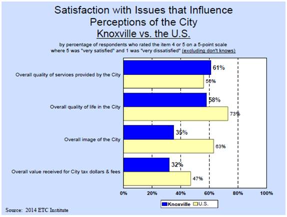 Satisfaction with Issues that Influence Perceptions of Knoxville vs. the United States